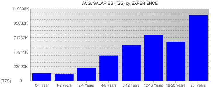 Average Salaryies By Experience For Tanzania