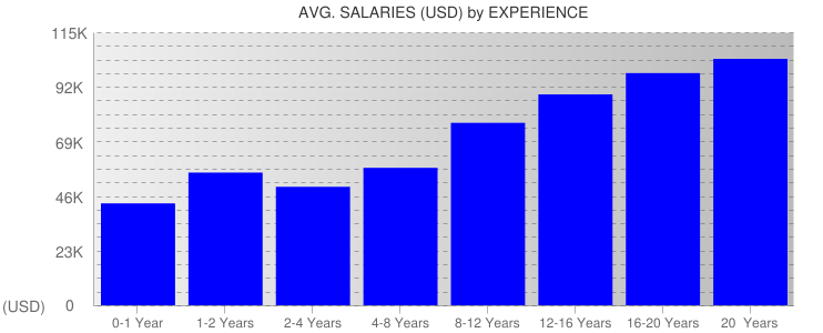 Average Salaryies By Experience For North Carolina