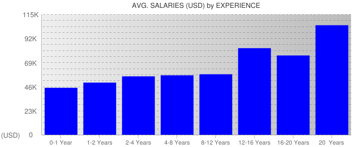 Average Salaryies By Experience For Missouri