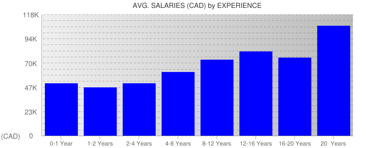 Average Salaryies By Experience For Vancouver