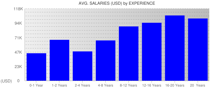 Average Salaryies By Experience For New Jersey