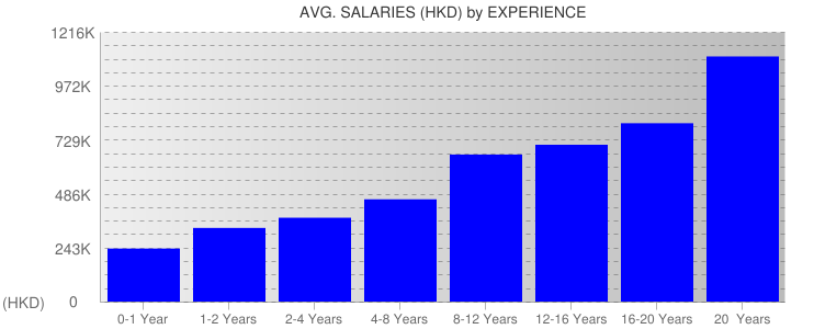 Average Salaryies By Experience For Hong Kong