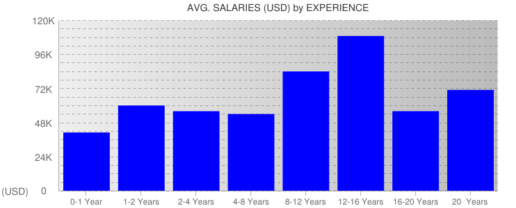 Average Salaryies By Experience For Las Vegas