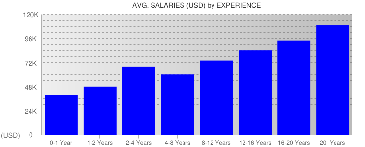 Average Salaryies By Experience For Michigan