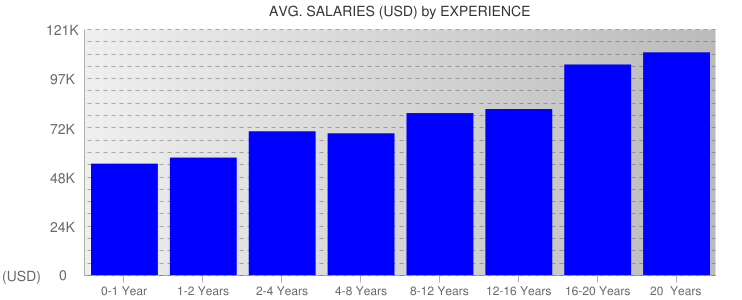 Average Salaryies By Experience For Washington State
