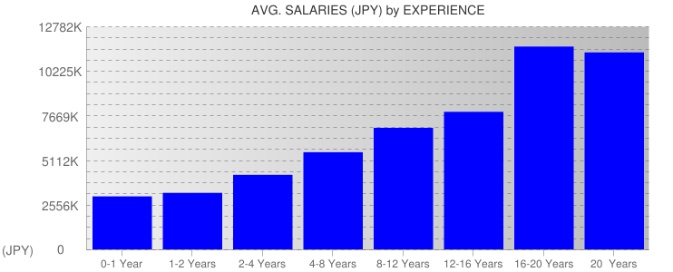 Average Salaryies By Experience For Japan