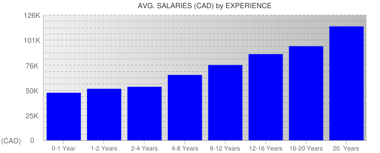 Average Salaryies By Experience For Canada