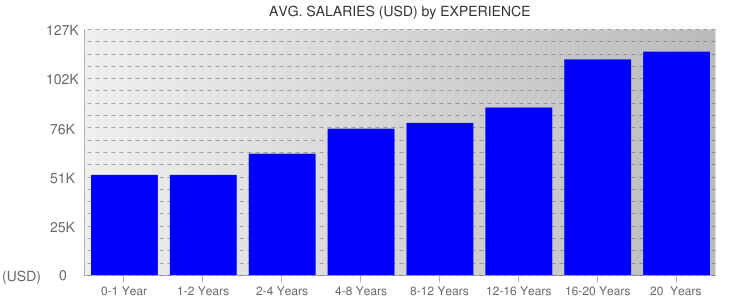 Average Salaryies By Experience For Massachusetts