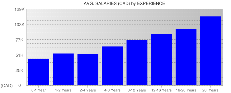 Average Salaryies By Experience For Toronto