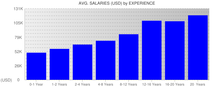 Average Salaryies By Experience For Washington DC