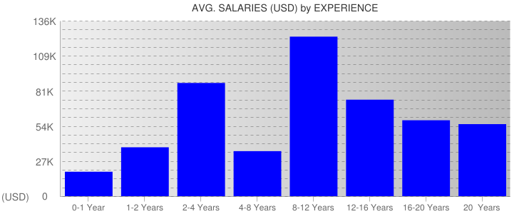 Average Salaryies By Experience For South Carolina