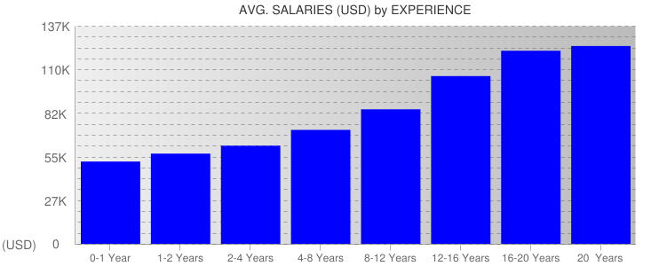 Average Salaryies By Experience For California
