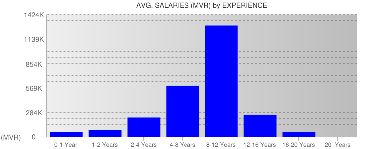 Average Salaryies By Experience For Maldives
