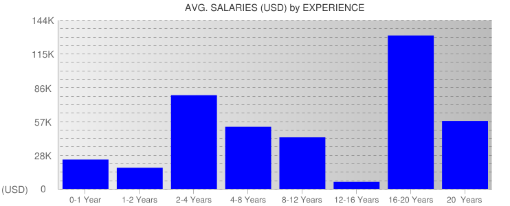 Average Salaryies By Experience For Ecuador