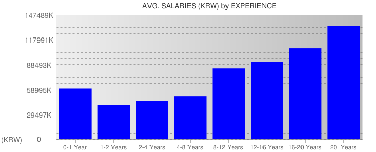 Average Salaryies By Experience For South Korea