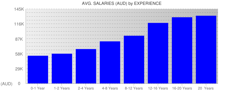 Average Salaryies By Experience For Australia