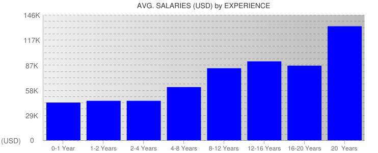 Average Salaryies By Experience For Colorado
