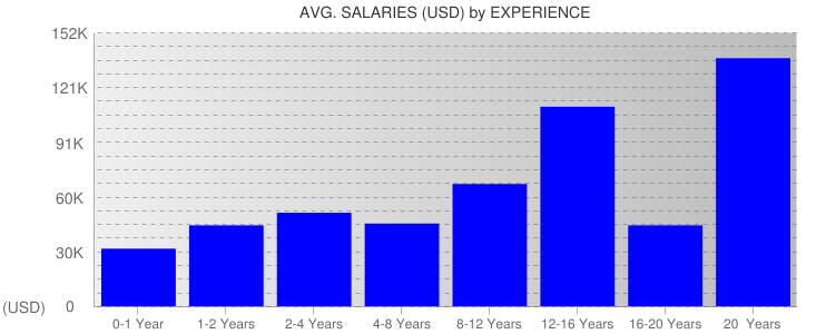 Average Salaryies By Experience For Mississippi
