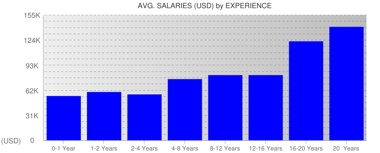 Average Salaryies By Experience For Houston