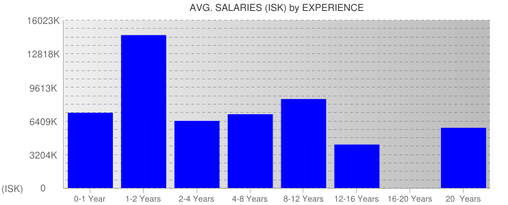 Average Salaryies By Experience For Iceland
