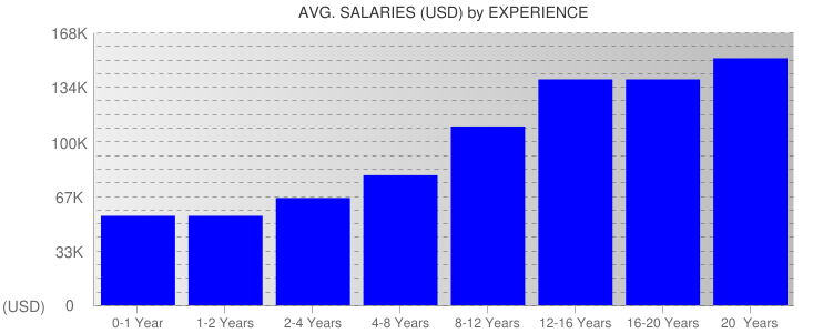 Average Salaryies By Experience For San Francisco