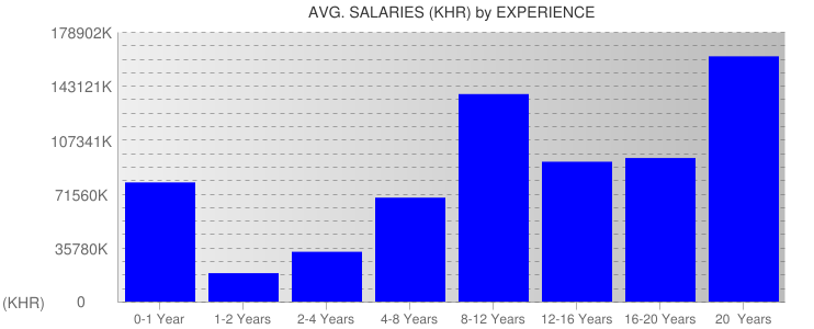 Average Salaryies By Experience For Cambodia