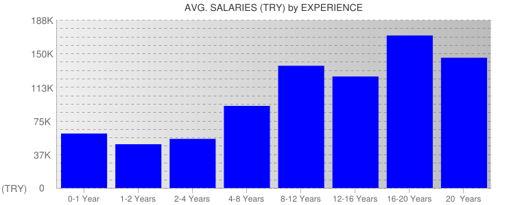 Average Salaryies By Experience For Turkey