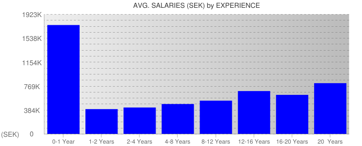 Average Salaryies By Experience For Sweden