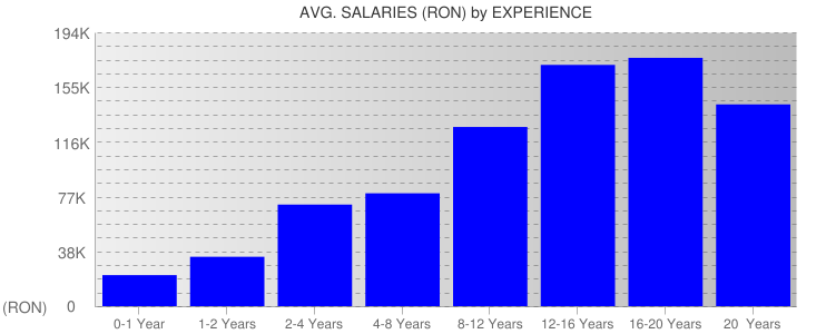 Average Salaryies By Experience For Romania