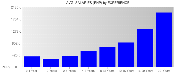 Average Salaryies By Experience For Philippines