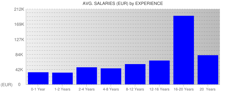 Average Salaryies By Experience For Finland