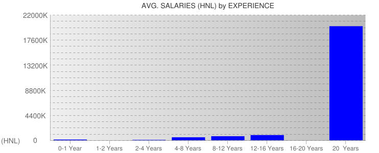 Average Salaryies By Experience For Honduras
