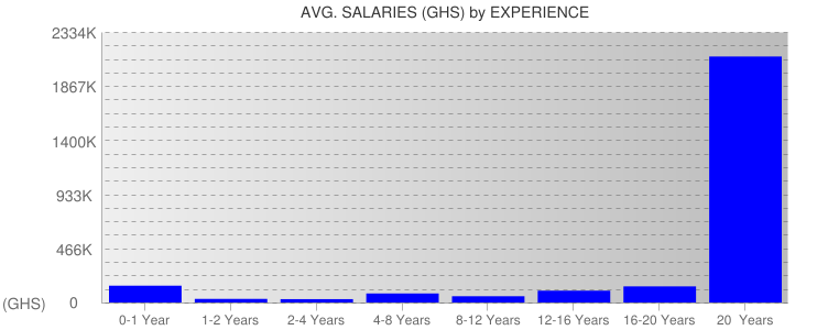 Average Salaryies By Experience For Ghana