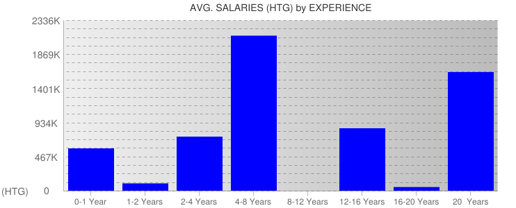 Average Salaryies By Experience For Haiti
