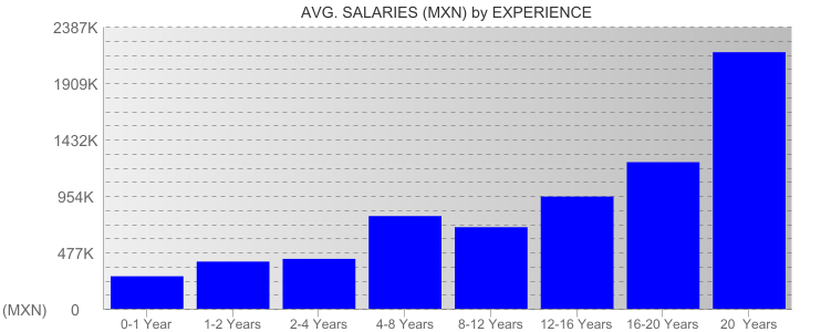 Average Salaryies By Experience For Mexico City