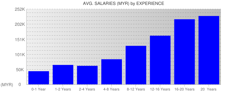 Average Salaryies By Experience For Malaysia