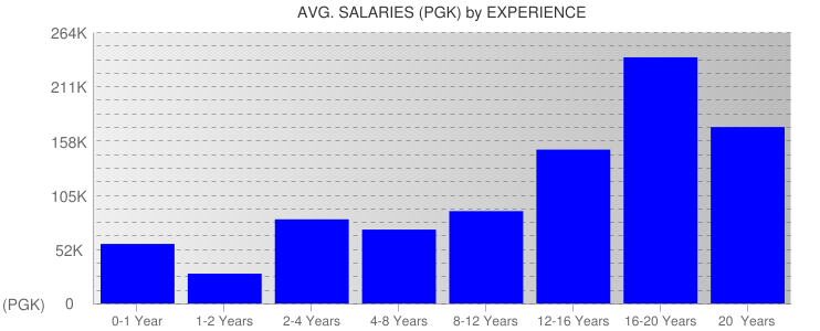 Average Salaryies By Experience For Papua New Guinea