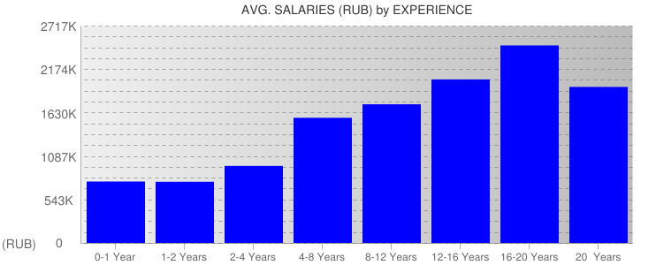 Average Salaryies By Experience For Russia