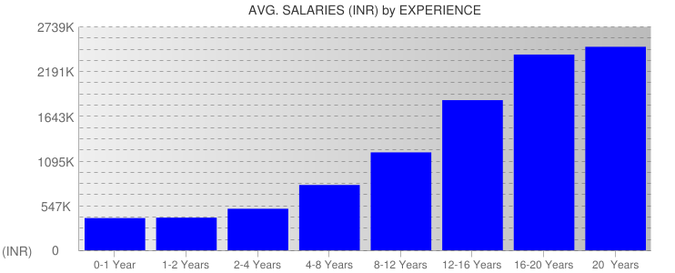 Average Salaryies By Experience For India