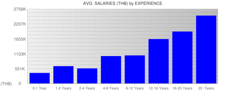 Average Salaryies By Experience For Thailand