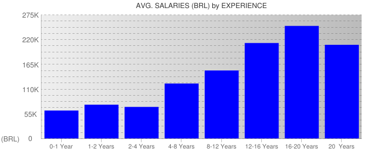 Average Salaryies By Experience For Brazil