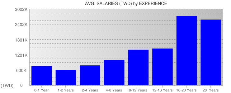 Average Salaryies By Experience For Taiwan