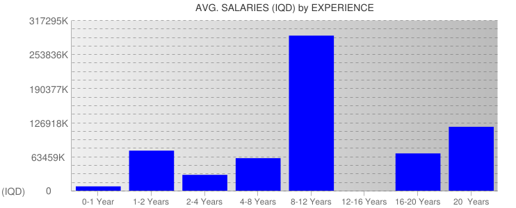 Average Salaryies By Experience For Iraq