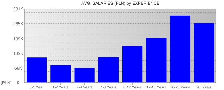 Average Salaryies By Experience For Poland