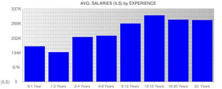 Average Salaryies By Experience For Israel