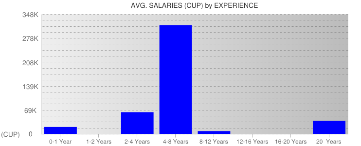 Average Salaryies By Experience For Cuba