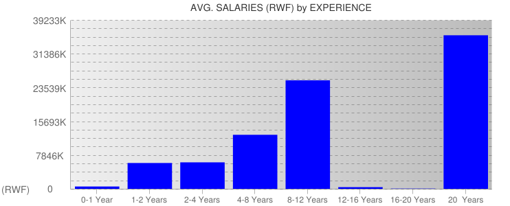 Average Salaryies By Experience For Rwanda
