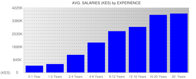 Average Salaryies By Experience For Kenya