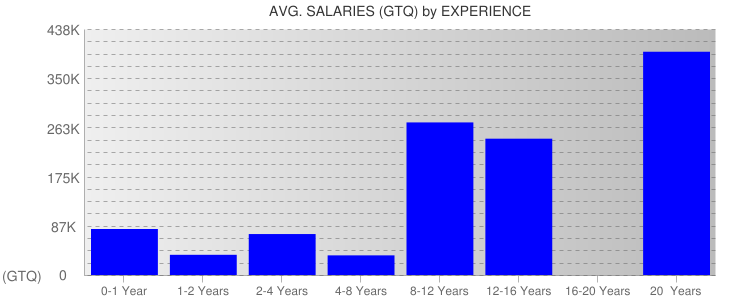 Average Salaryies By Experience For Guatemala