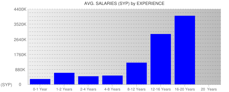 Average Salaryies By Experience For Syria